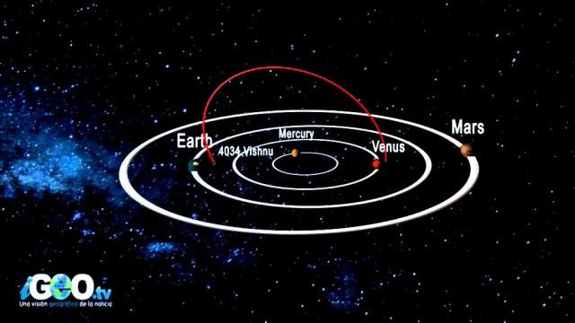 4 asteroides rozaran la tierra