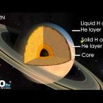 Estructura interna de los planetas del Sistema Solar