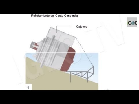 Costa Concordia: Hundimiento y Reflote