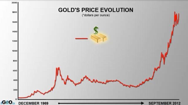 Evolución del precio cotización del oro